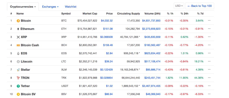 Tron position in the market   Source: CoinMarketCap
