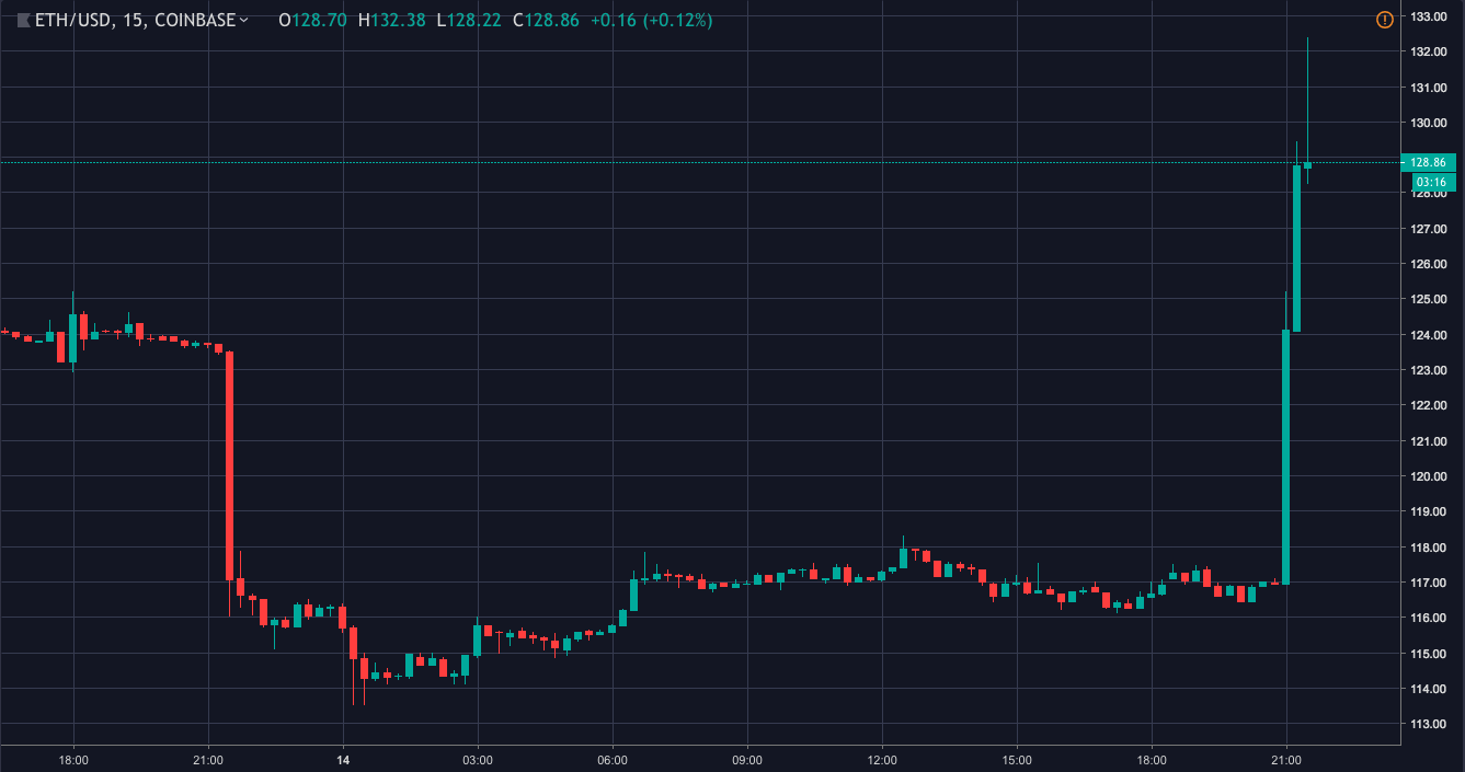 Ethereum price chart | Source: Trading View