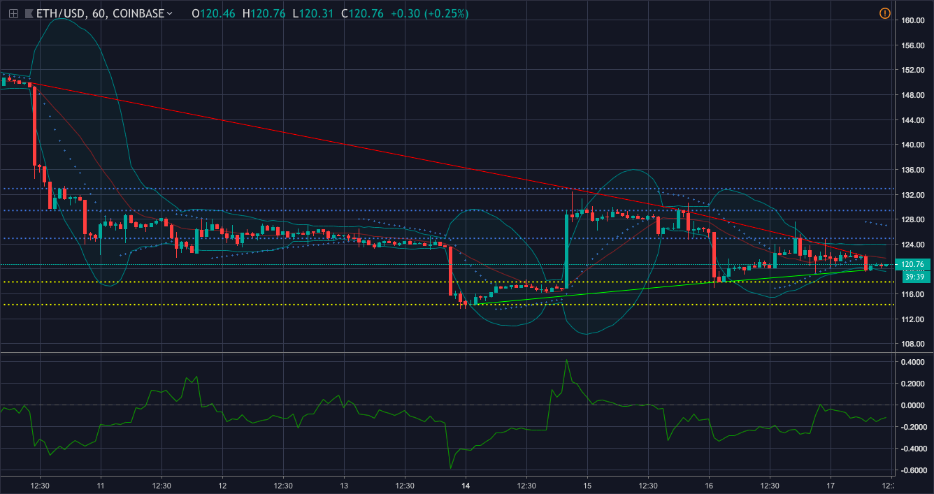 Ethereum one-hour chart | Source: Trading View