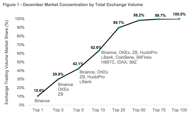 December market concentration by total exchange volume | Source: CryptoCompare