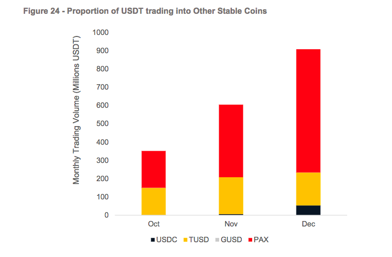 Proportion ofUSDT trading into Other Stable Coins | Source: CryptoCompare