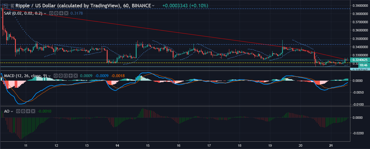 XRP/USD Technical Analysis: Signs of a small bull run imminent in the shorter time-frame