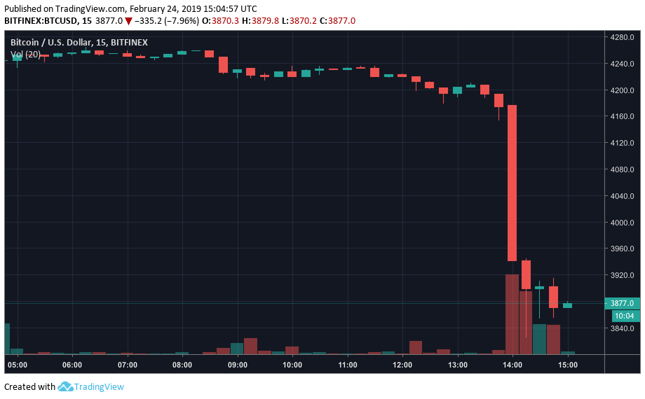 Bitcoin Dumping on the 15-minute chart
