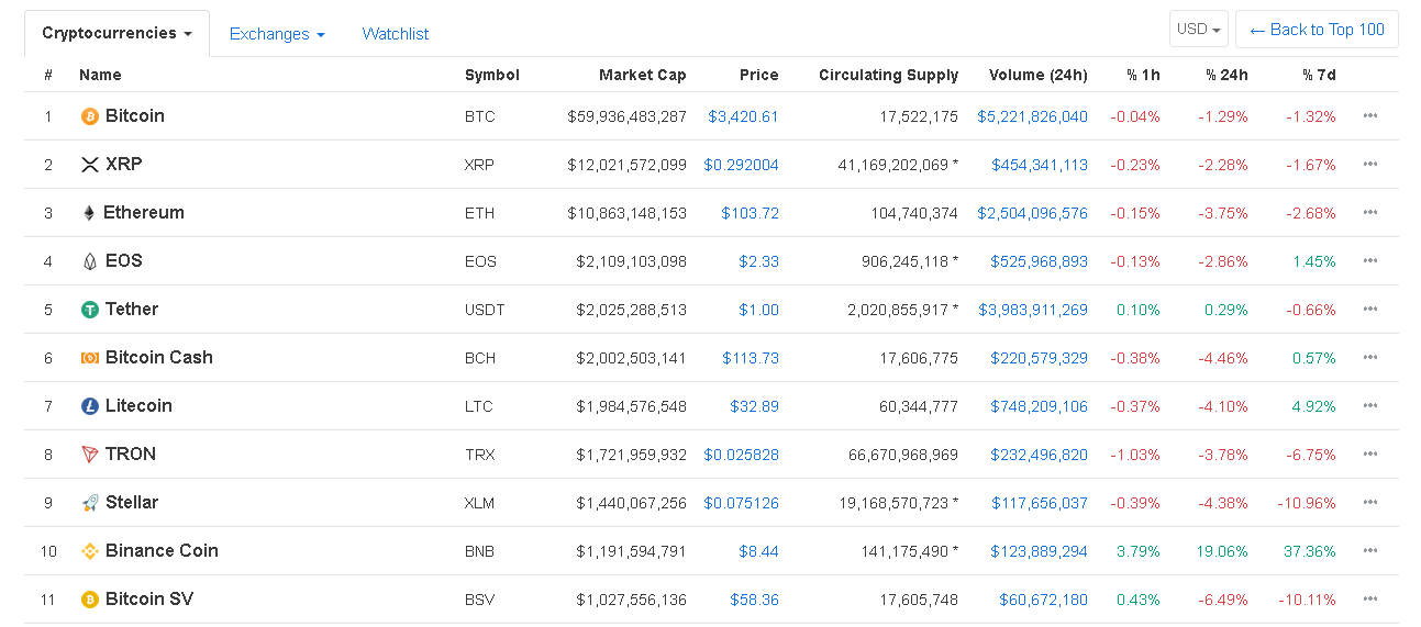 Source: CoinMarketCap