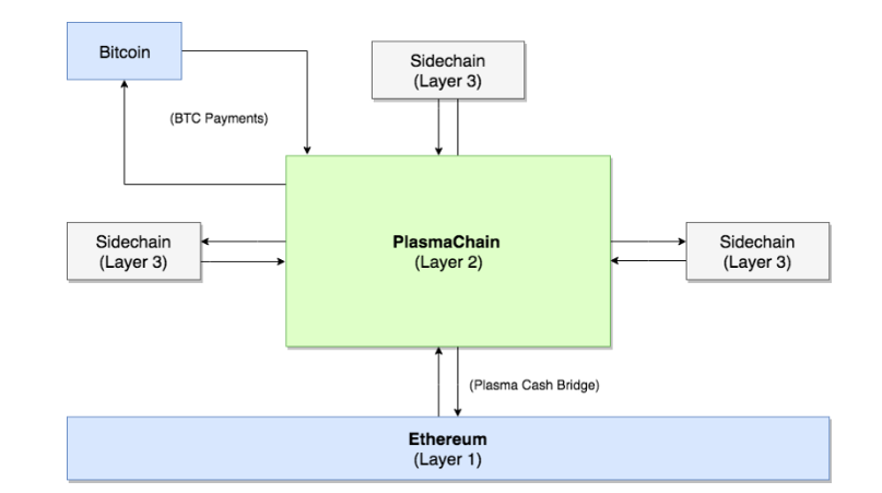 Loom network architecture | Source: Loom Network