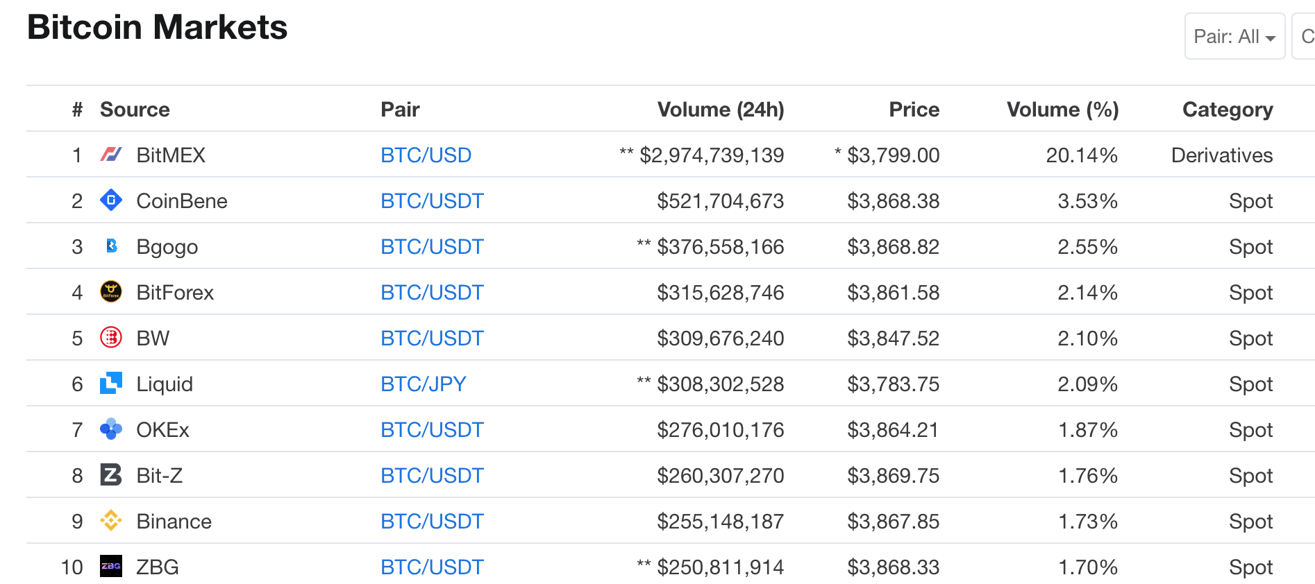 Trading volume of Bitcoin