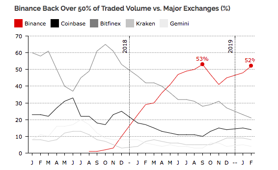 Bitcoin trading volume on top exchanges | Source: Diar