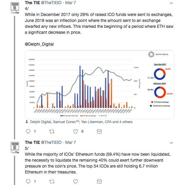 The Tie report on Ethereum | Source: Twitter