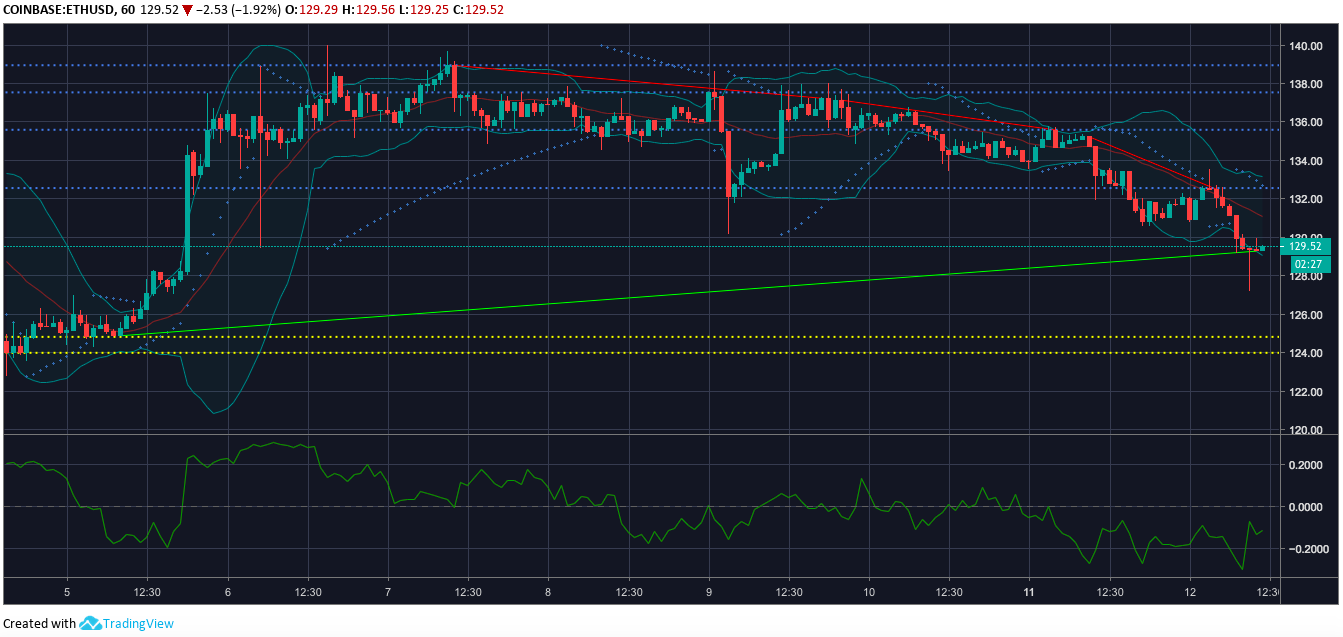 Ethereum one-hour price chart | Source: Trading View