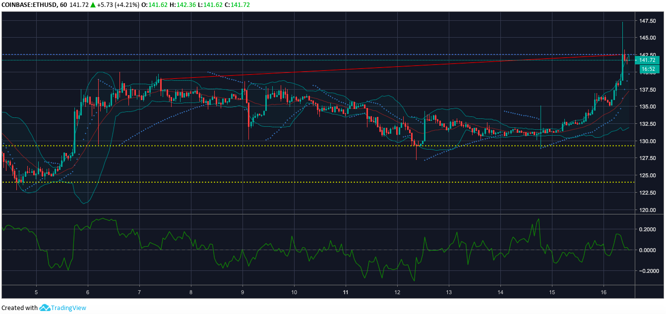 Ethereum one-hour price chart |Source: Trading View