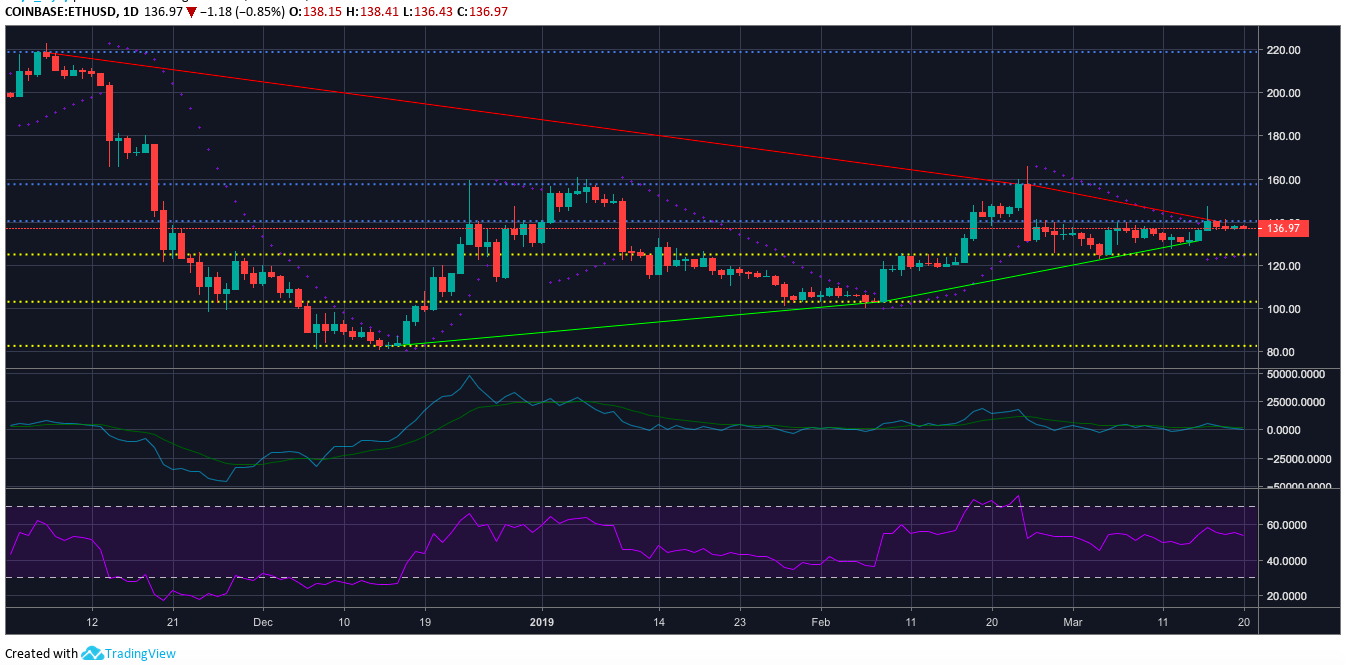 Ethereum one-day price chart   Source: Trading View