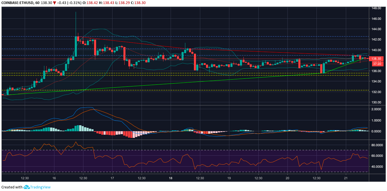 Ethereum [ETH] one-hour price chart | Source: Trading View