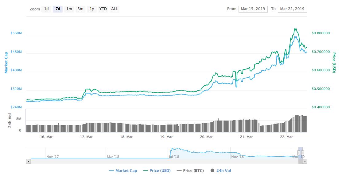 Tezos seven-days price chart | Source: CoinMarketCap