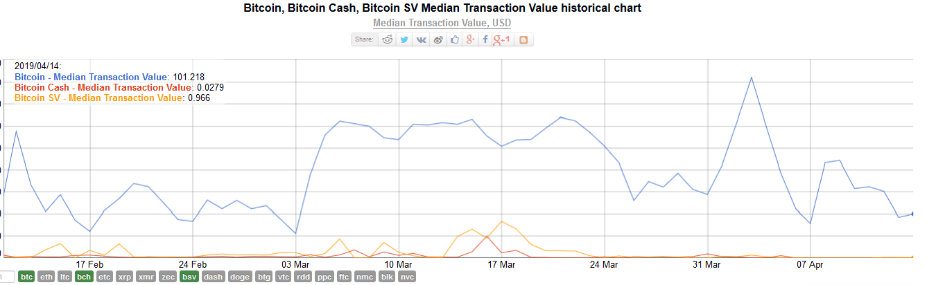 Bitcoin's [BTC] median transaction value is over 125x that of