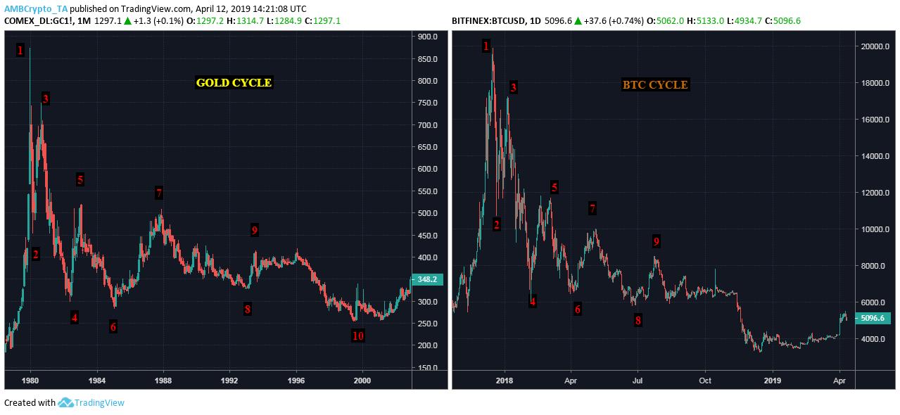 Las 48 horas de Bitcoin están listas: el movimiento de corrección más importante de BTC ha comenzado, pero ¿con qué fin?