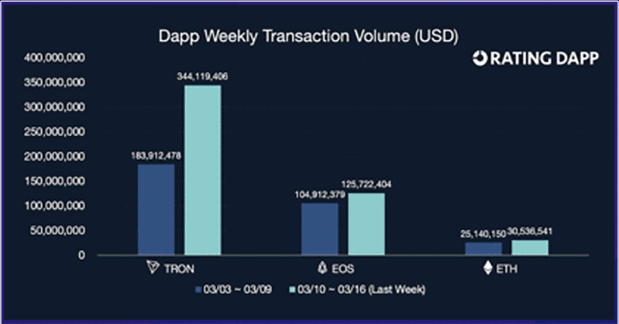 Source: Tron Foundation's DApp Weekly Report