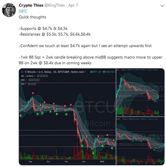 La valoración de Bitcoin [BTC] podría aumentar a $ 8,400 en las próximas semanas, afirma el comerciante notable Crypto Thies