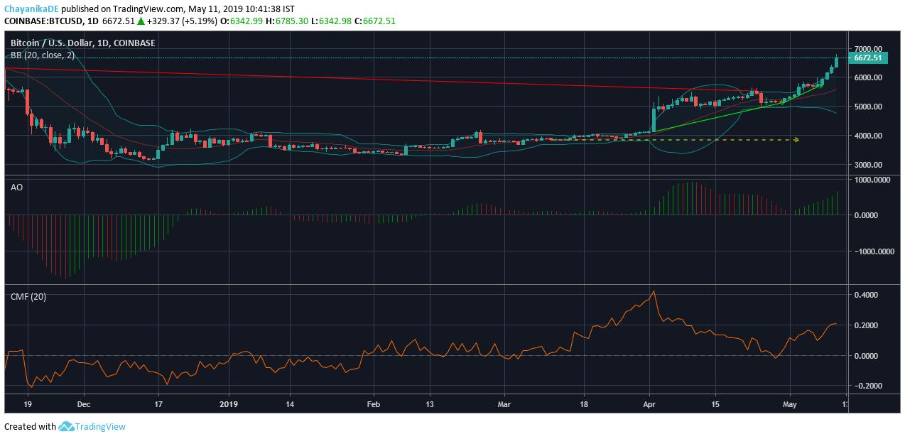 Análisis de precios de Bitcoin [BTC] y Litecoin [LTC]: Aumento de BTC para continuar mientras LTC intenta seguir su ejemplo