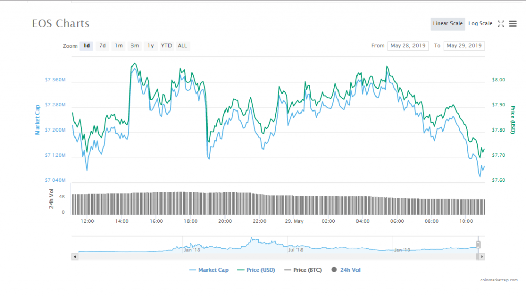 EOS now at the 5th position on the CoinMarketCap taking the reins from Litecoin