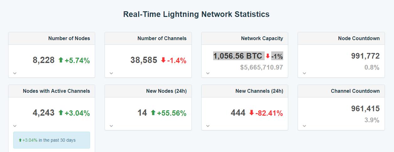 Lightning Network registra una capacidad de red de $ 5.6 millones