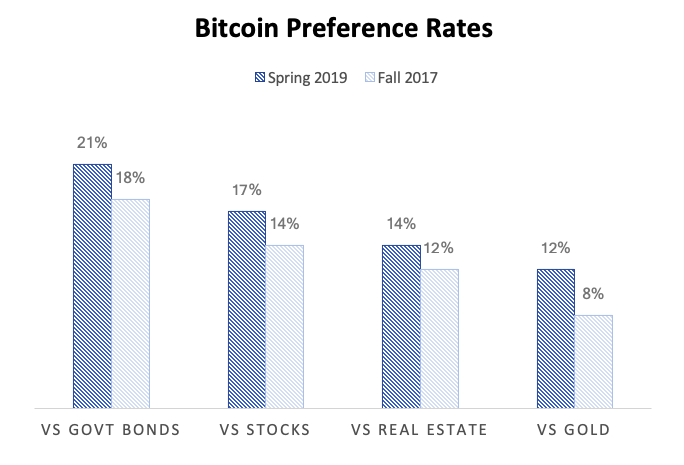 Source: Spencer Bogart | Blockchain Capital