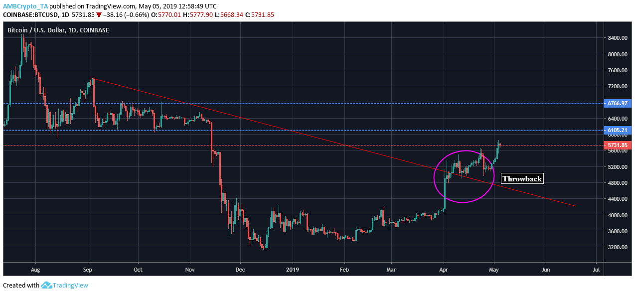 El patrón BARR de Bitcoin proporciona una confirmación alcista; El precio de BTC podría llegar a $ 6,100 pronto