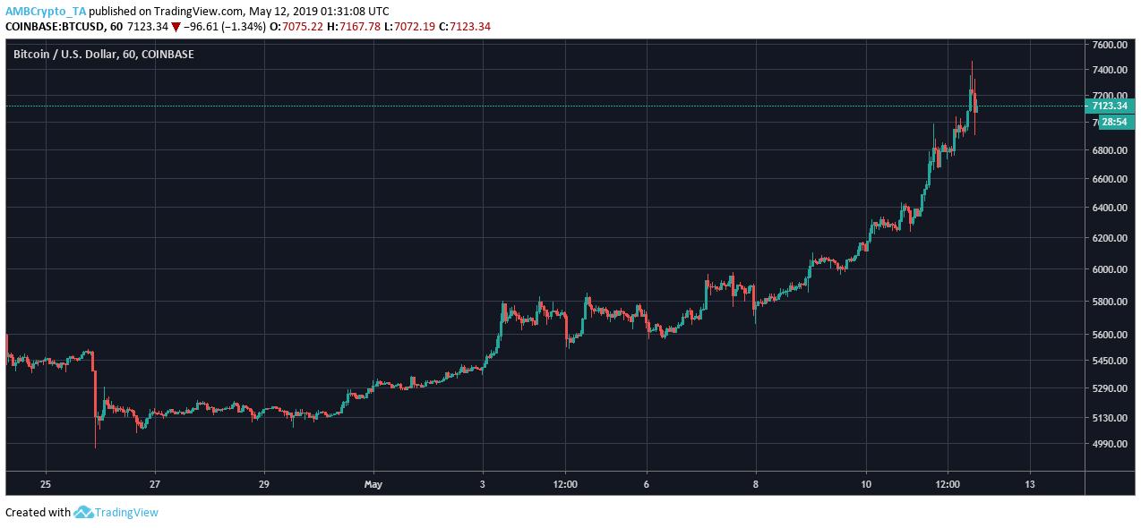 Gráfico Coinbase