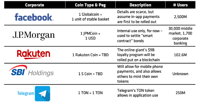 GlobalCoin by Facebook, why now?