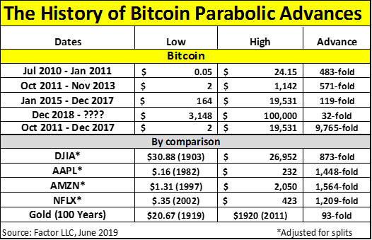 Bitcoin proves to be outperforming assets that have been around for more than 100 years