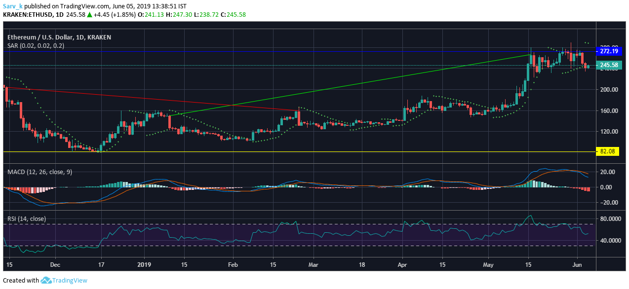 Ethereum ETH And Tron TRX Struggle To Get Out Of The Coin Market8217s Bear Hug