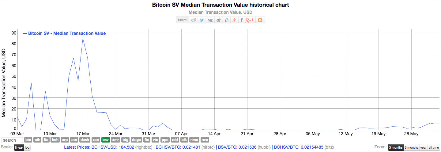 Bitcoin SV highest gainer in May