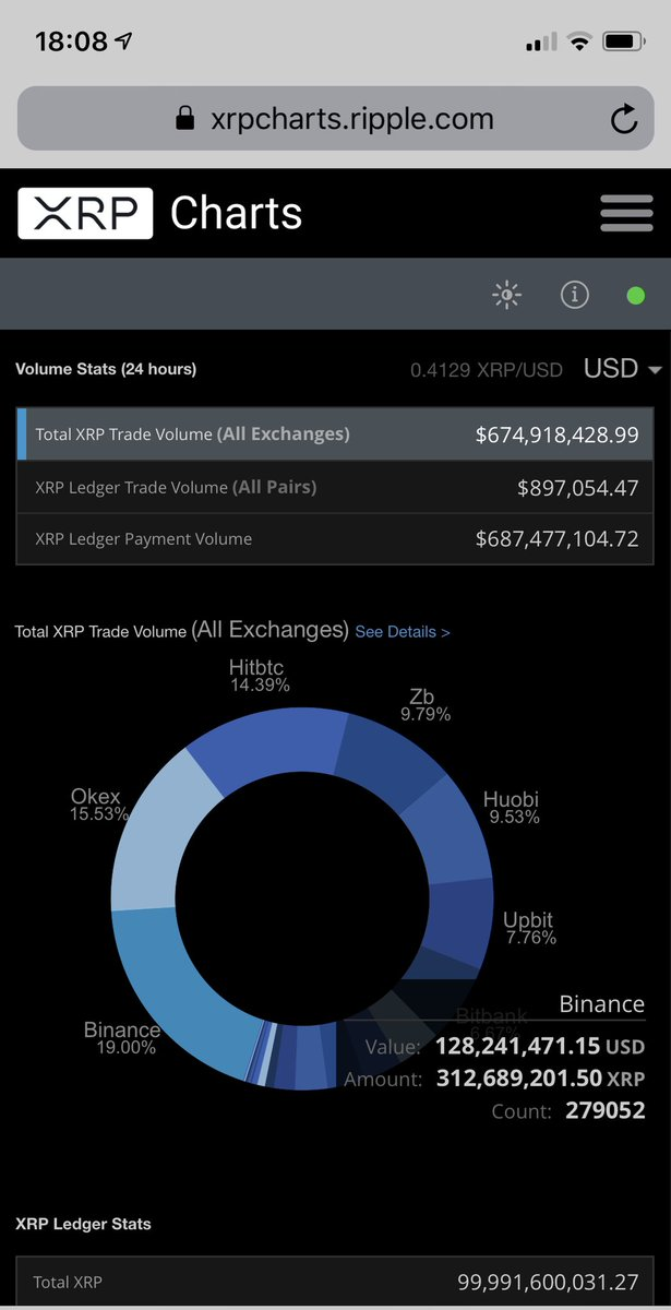 Crypto Users Speculate Something 8216BIG8217 Is Coming After XRP8217s 24 Hour Payment Volume Exceeds 24 Hour Trade Volume