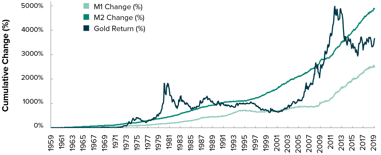 GROWTH IN MONEY SUPPLY VS. GOLD PRICE