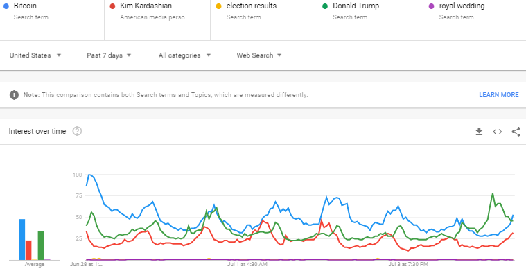 Bitcoin's search interest higher than President Donald Trump; Twitterverse divided on Facebook's Libra
