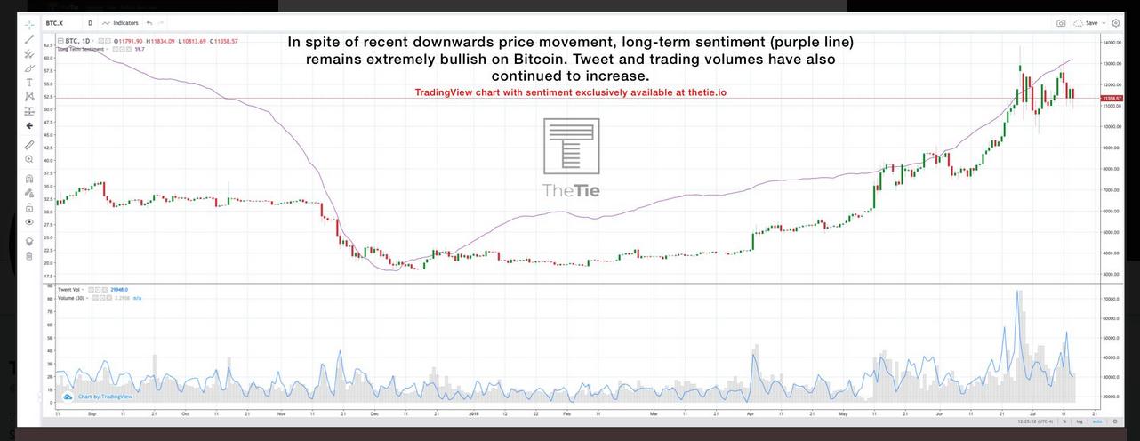 Bitcoin's long-term sentiment bullish, despite present market scenario screaming bearish struggles