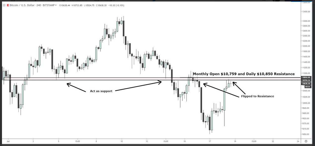 Bitcoin's support line flips to become resistance on the charts; how long before the bulls give way to the bears?