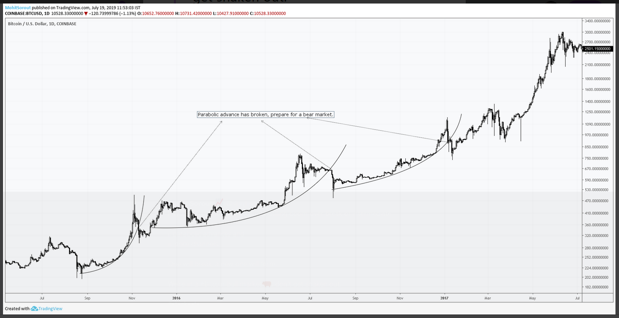 What does Bitcoin breaching its parabolic phase pattern indicate?