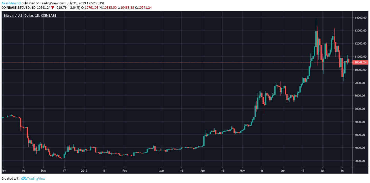 Source: TradingView