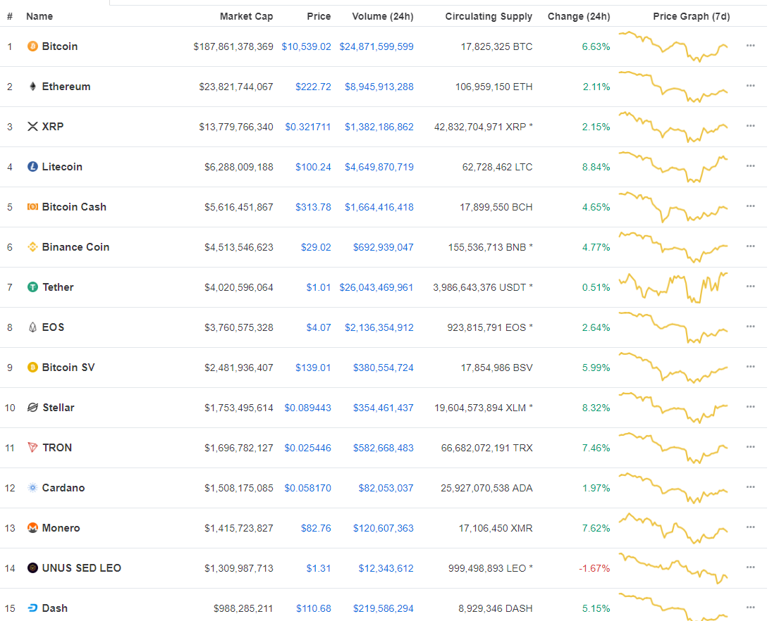 Altcoins get much-needed respite after Bitcoin surges by 12% in an hour