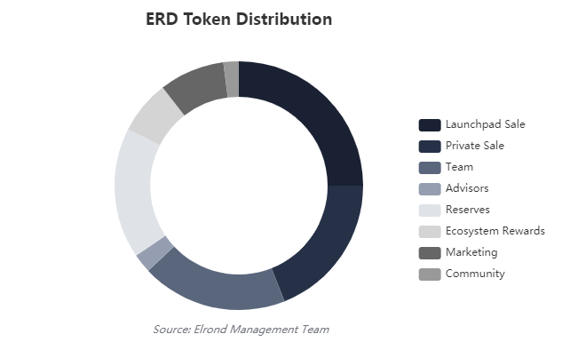 Binance set to launch Elrond [ERD]; Will ERD pump due to the 'Binance effect?'