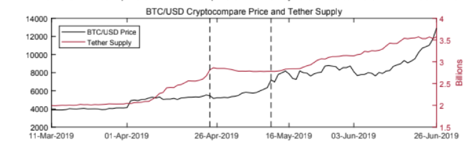 Did Tether Treasury's action of minting more USDT stall Bitcoin's pullback?